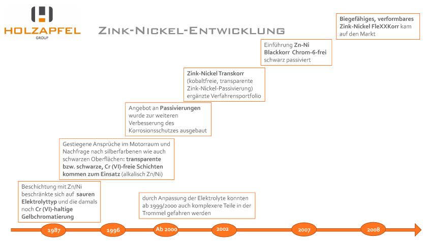 Zink-Nickel-Beschichtung